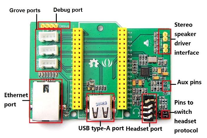 Linklt Smart 7688 Duo - rozszerzenie