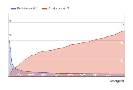 Wykres rezystacji od przyłożonej siły