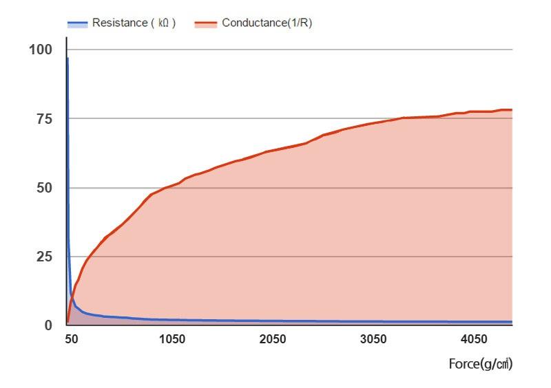 Wykres rezystacji RA18