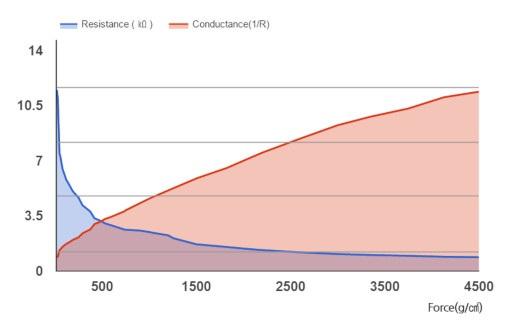 Wykres rezystacji QA3040P