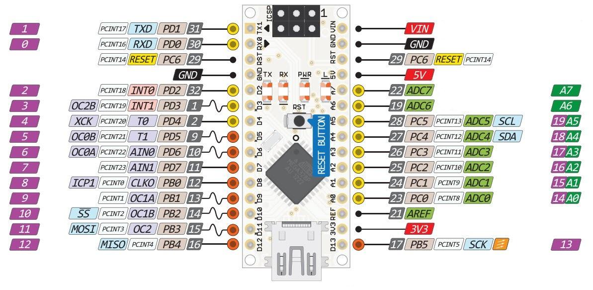 Wyprowadzenia Arduino Nano.