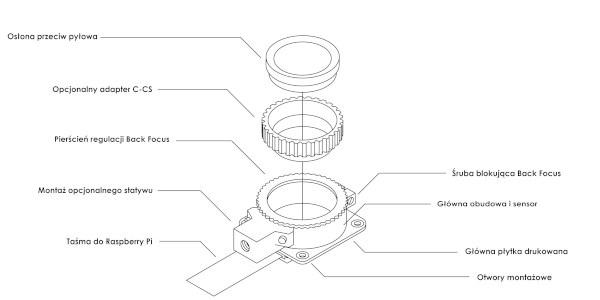 Rozkład elementów na płytce