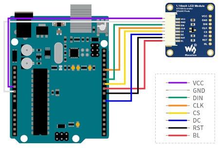 Schemat połączenia wyświetlacza z płytką Arduino, która nie wchodzi w skład zestawu. Można ją kupić osobno w naszym sklepie.