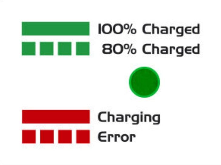 wskaźnik LED pokazuje 4 niezależne statusy pracy