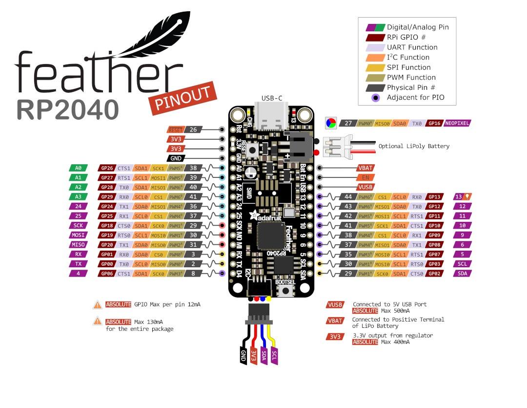Adafruit Feather RP2040 - wyprowadzenia