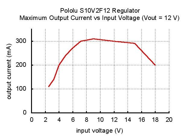 Przetwornica S10V2F12 - prąd wyjściowy