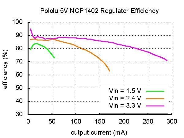 Sprawność przetwornicy NCP1402
