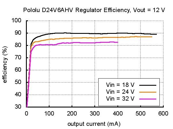Przetwornica step-down Pololu D24V6AHV